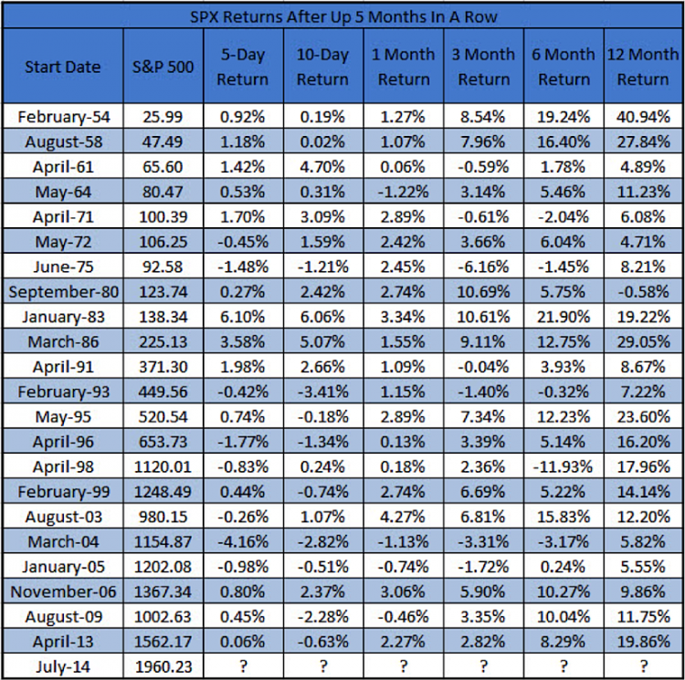 spx returns - positive 5 months in a row