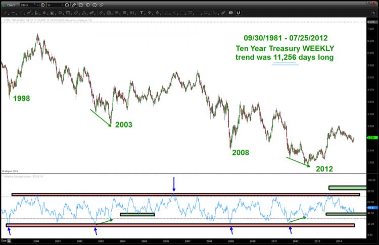 tnx 10 year treasury yield weekly chart analysis