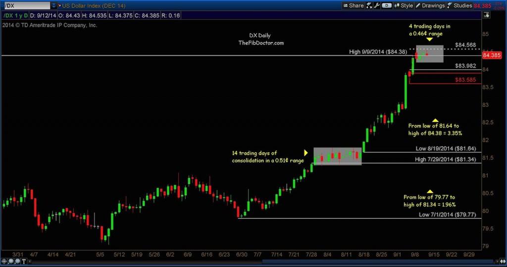 us dollar fibonacci price targets dx september 2014