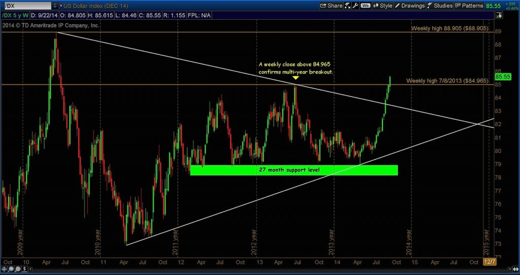 us dollar strength targets