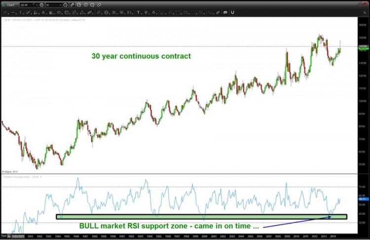 30 year long bond chart support