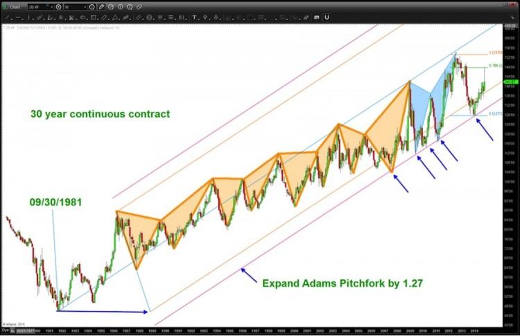 30 year treasury bond chart harmonic patterns