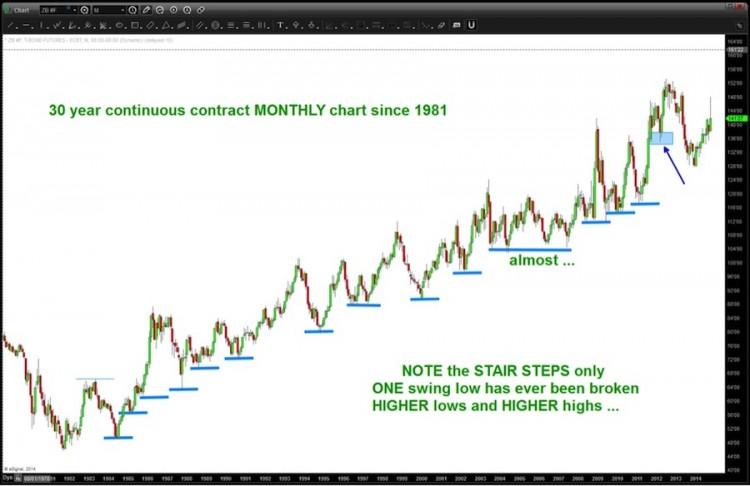 30 year treasury bond chart since 1981