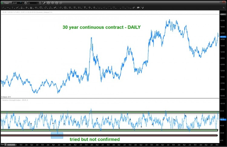 30 year treasury bond chart with relative strength