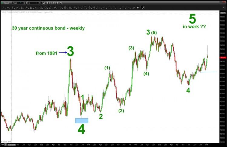 30 year treasury bond elliott wave pattern chart