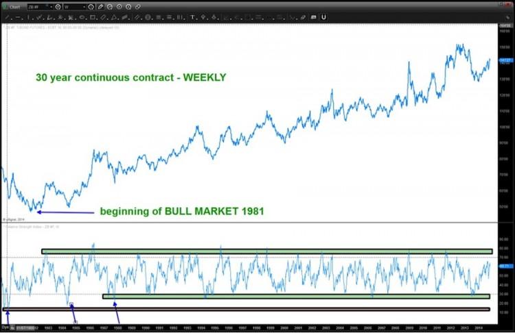 30 year treasury bond futures bull market chart