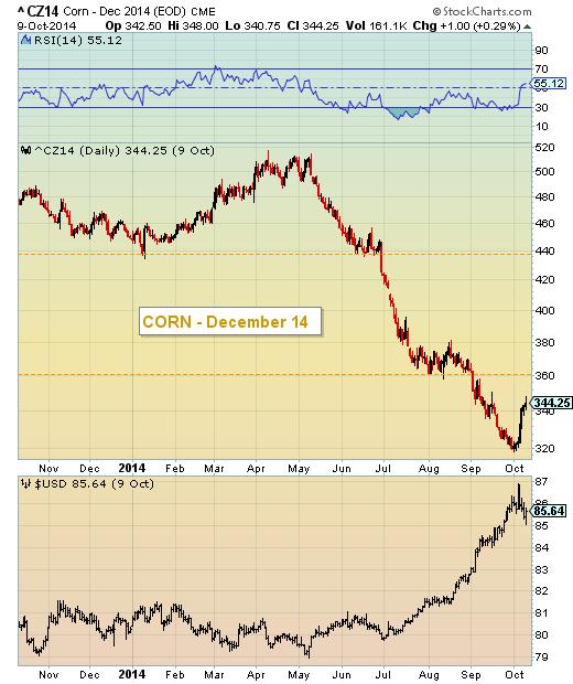 corn vs strong us dollar chart
