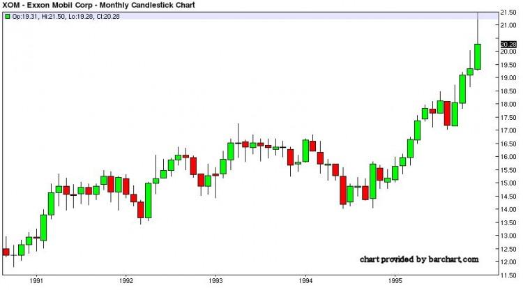 XOM trading stock chart 1990-1995