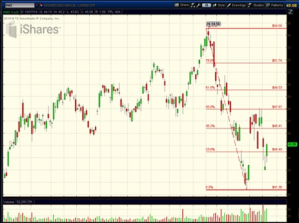 brazil stock etf ewz fibonacci retracements chart