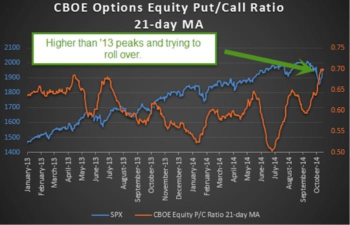 Vix call option trading