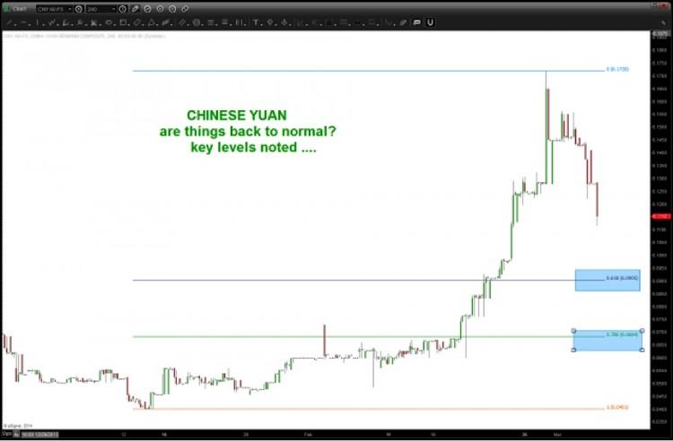chinese yuan 2014 pullback chart