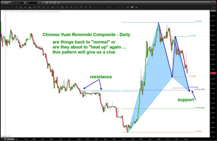 chinese yuan technical support levels 2014