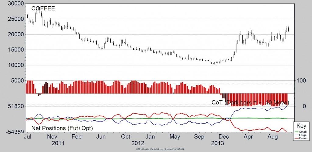 coffee cot data chart 2014