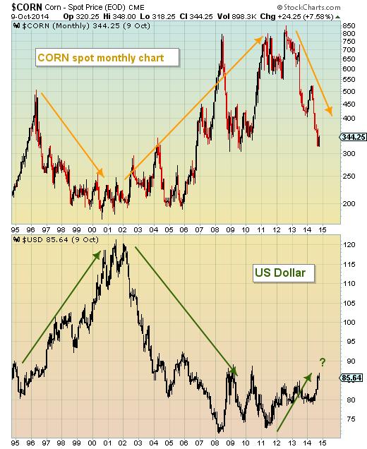 corn vs us dollar 30 year historical charts