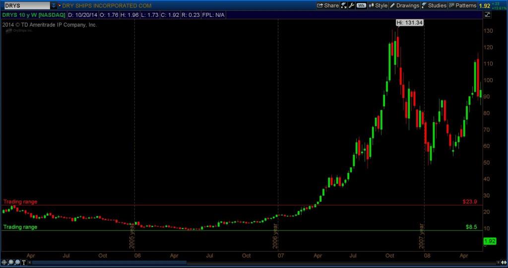 drys stock chart 2006-2007 w pattern