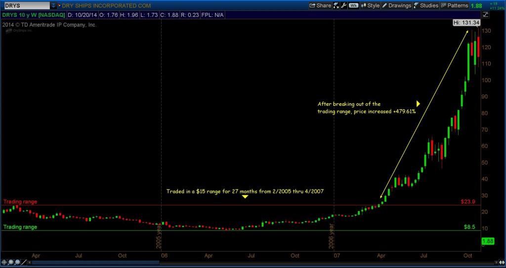 drys stock chart 2007 trading breakout
