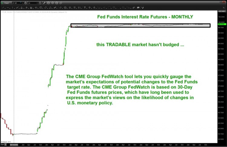 fed funds interest rate futures chart