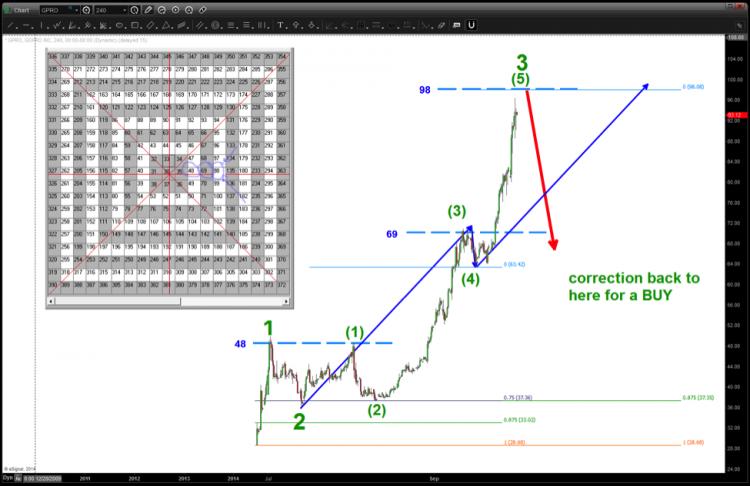 gopro stock chart elliott wave analysis gpro