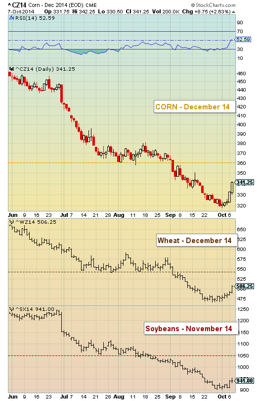 grain sector price analysis corn wheat soybeans