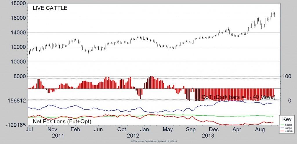 live cattle cot data chart 2014