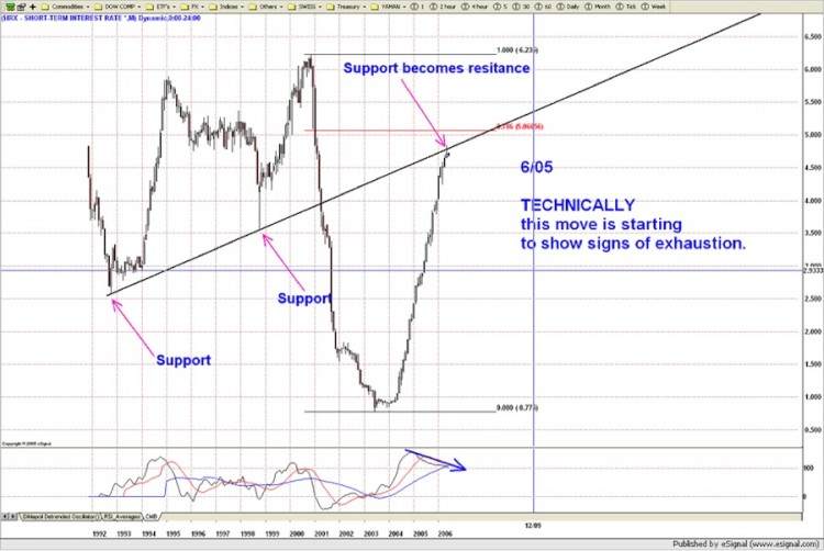 short term interest rate chart