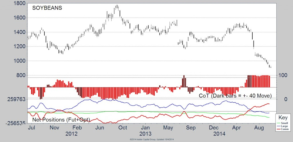 soybeans cot data chart 2014
