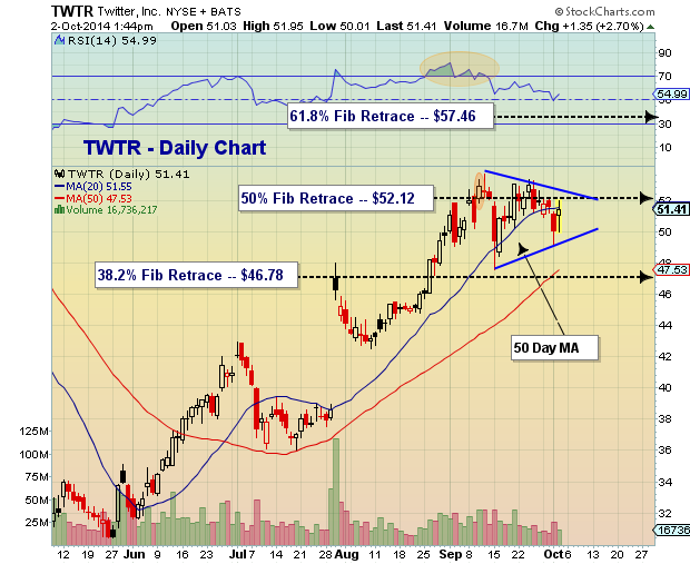 twitter stock chart consolidation triangle pattern