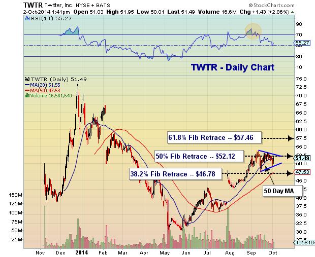 twitter stock chart fibonacci retracements