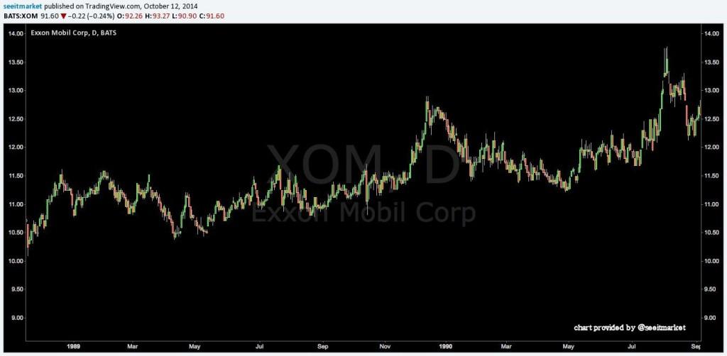 xom stock chart 1989-1990 exxon oil spill
