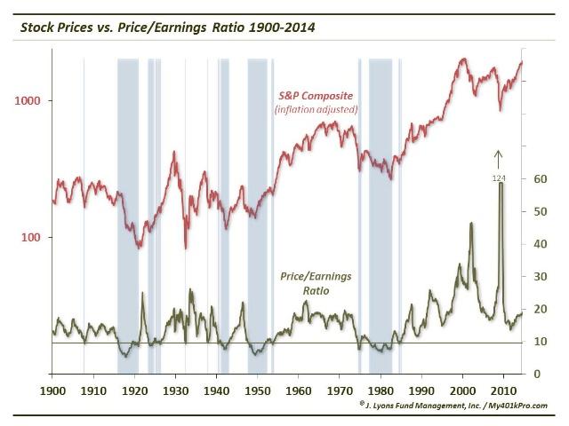 stock market secular p/e chart historical