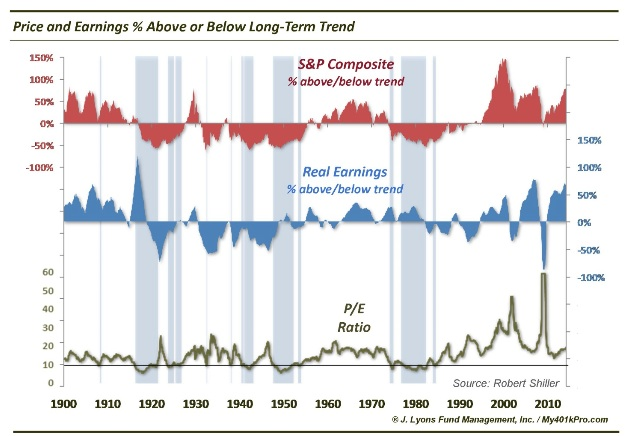 price earnings long term trend chart