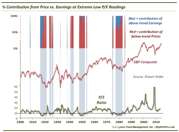 price contribution on secular p/e lows chart