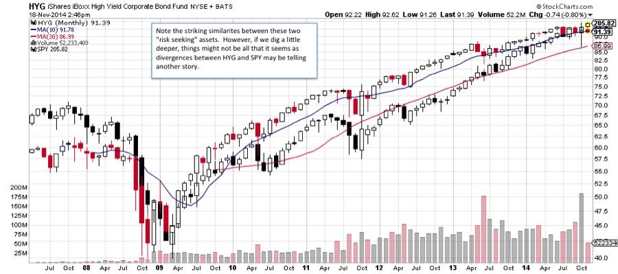 HYG high yield etf vs spy 2009-2014