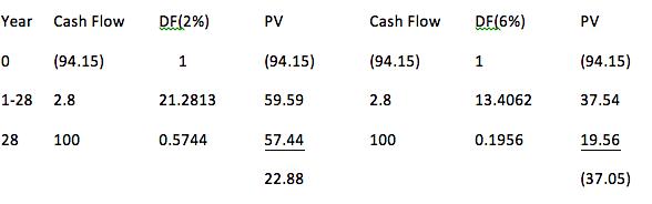 WACC internal rate of return equation