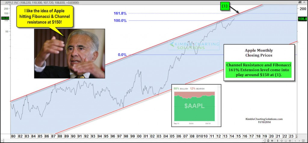 apple aapl stock price target 150