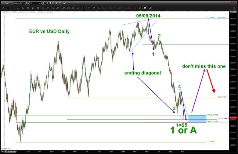 euro bottom chart november 2014