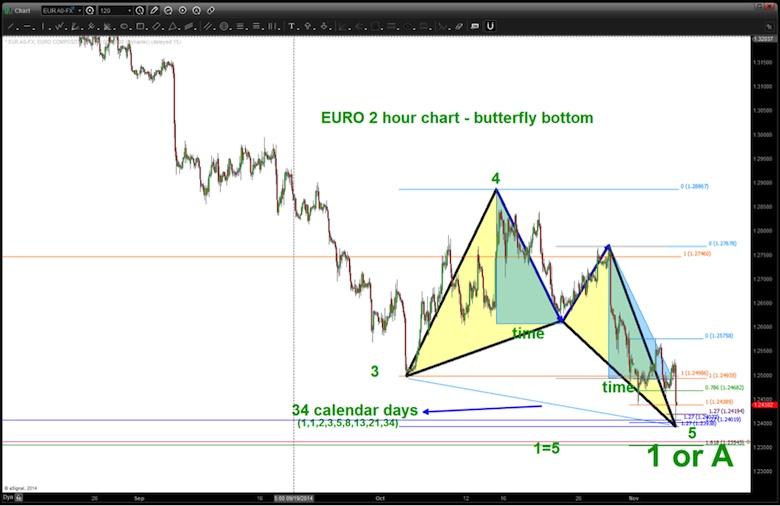 euro harmonic butterfly bottom november 2014