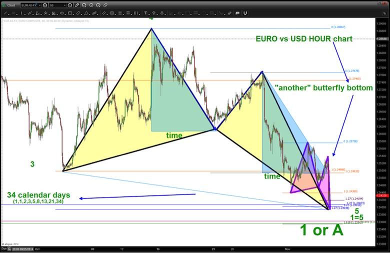 eurusd bottom chart november 2014