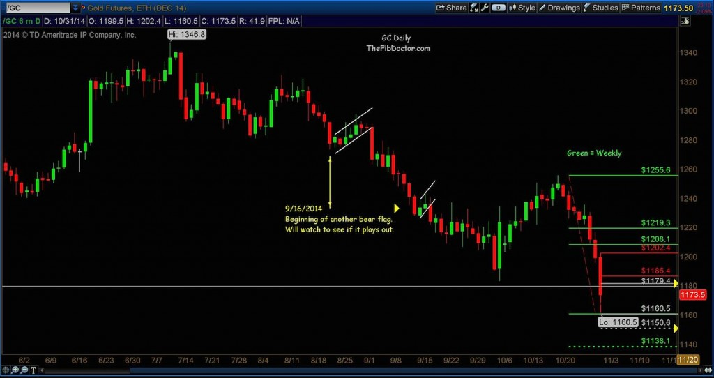 gold chart lower price targets