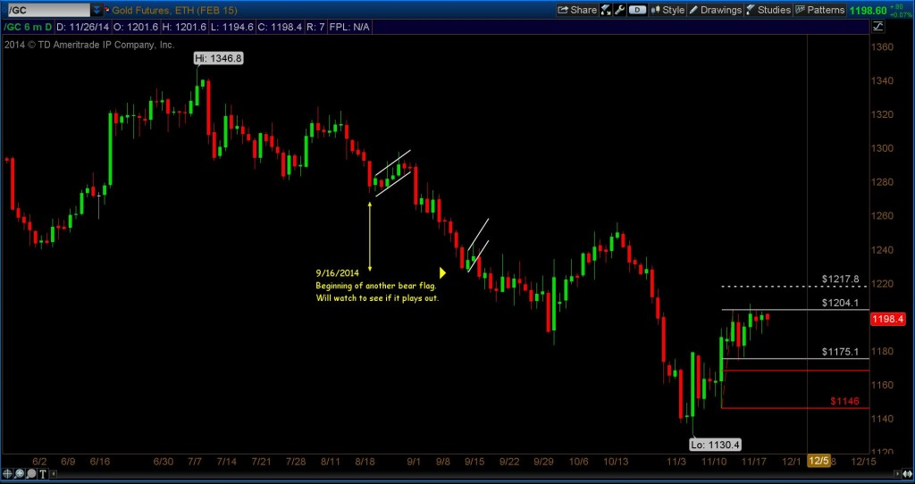 gold futures fibonacci price targets December