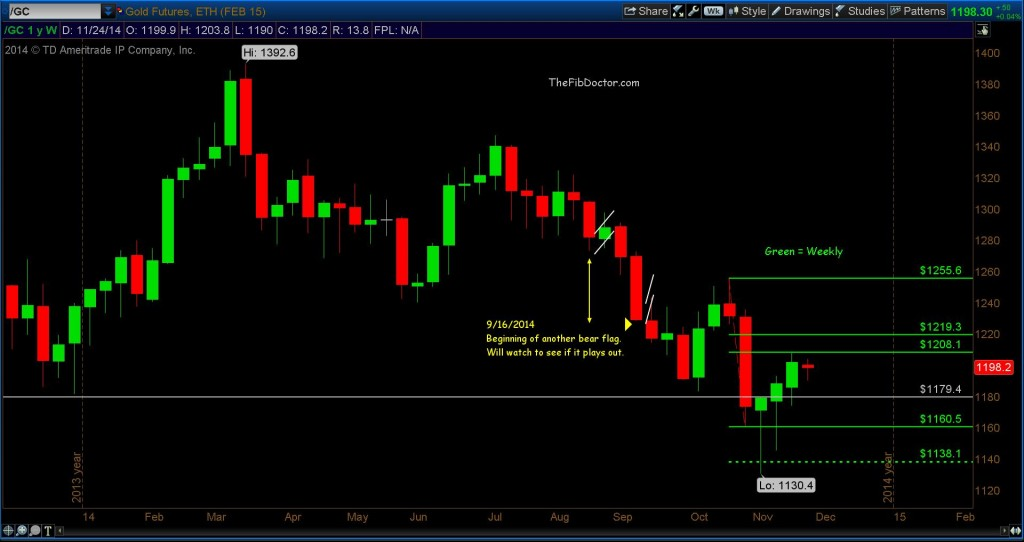gold futures fibonacci support levels