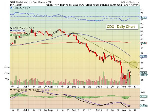 gold miners gdx november bottom