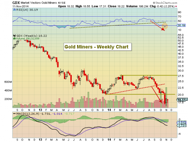 gold miners gdx weekly chart 2014