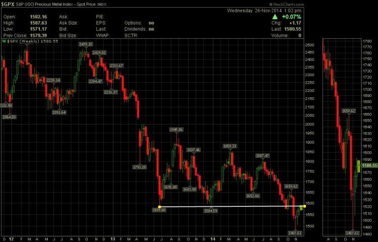 goldman sachs gold price targets chart
