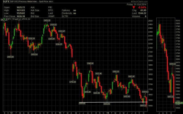 goldman sachs precious metals chart
