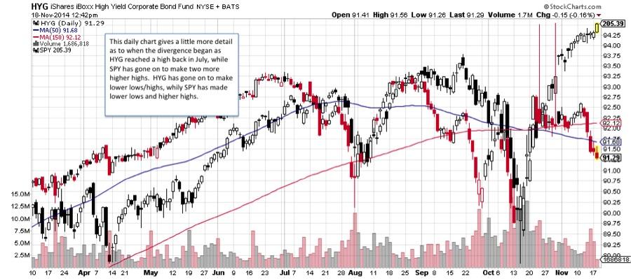 high yield bonds hyg vs equities spy chart