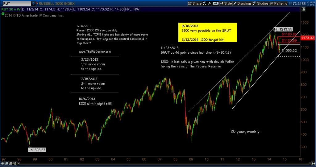 russell 2000 rut long term chart
