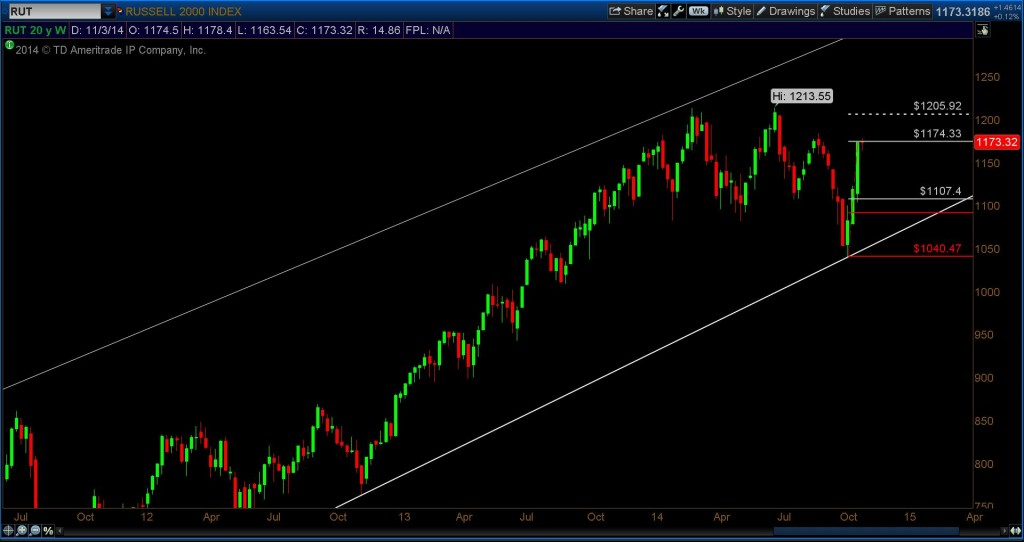 russell 2000 rut 3 year bull trend channel chart
