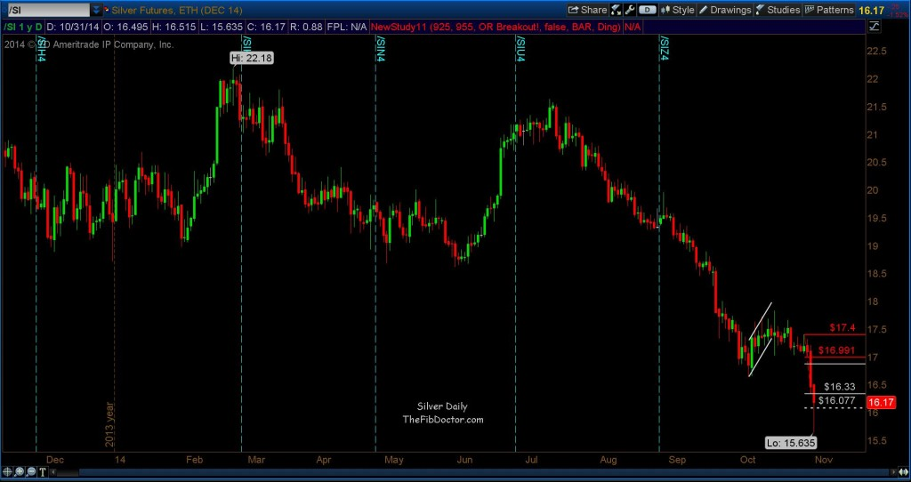 silver chart falling prices
