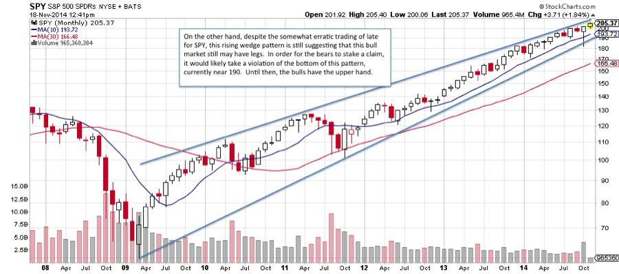 sp 500 etf rising wedge pattern 2009-2014